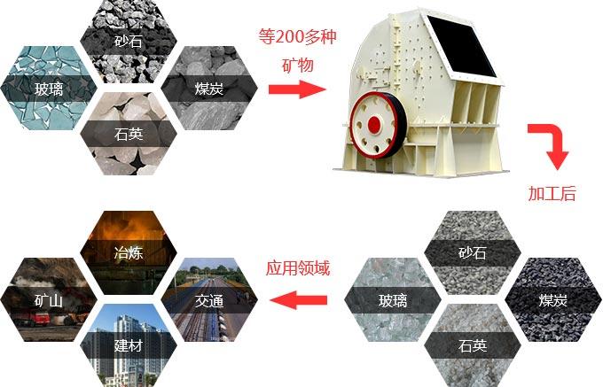 锤式制砂机应用范围广